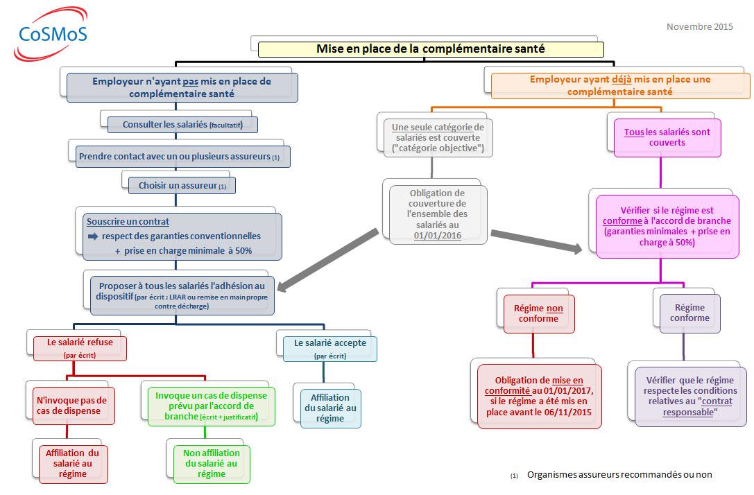 Cdos de l 39 aisne speciale complementaire sante - Aide a la complementaire sante plafond de ressources ...
